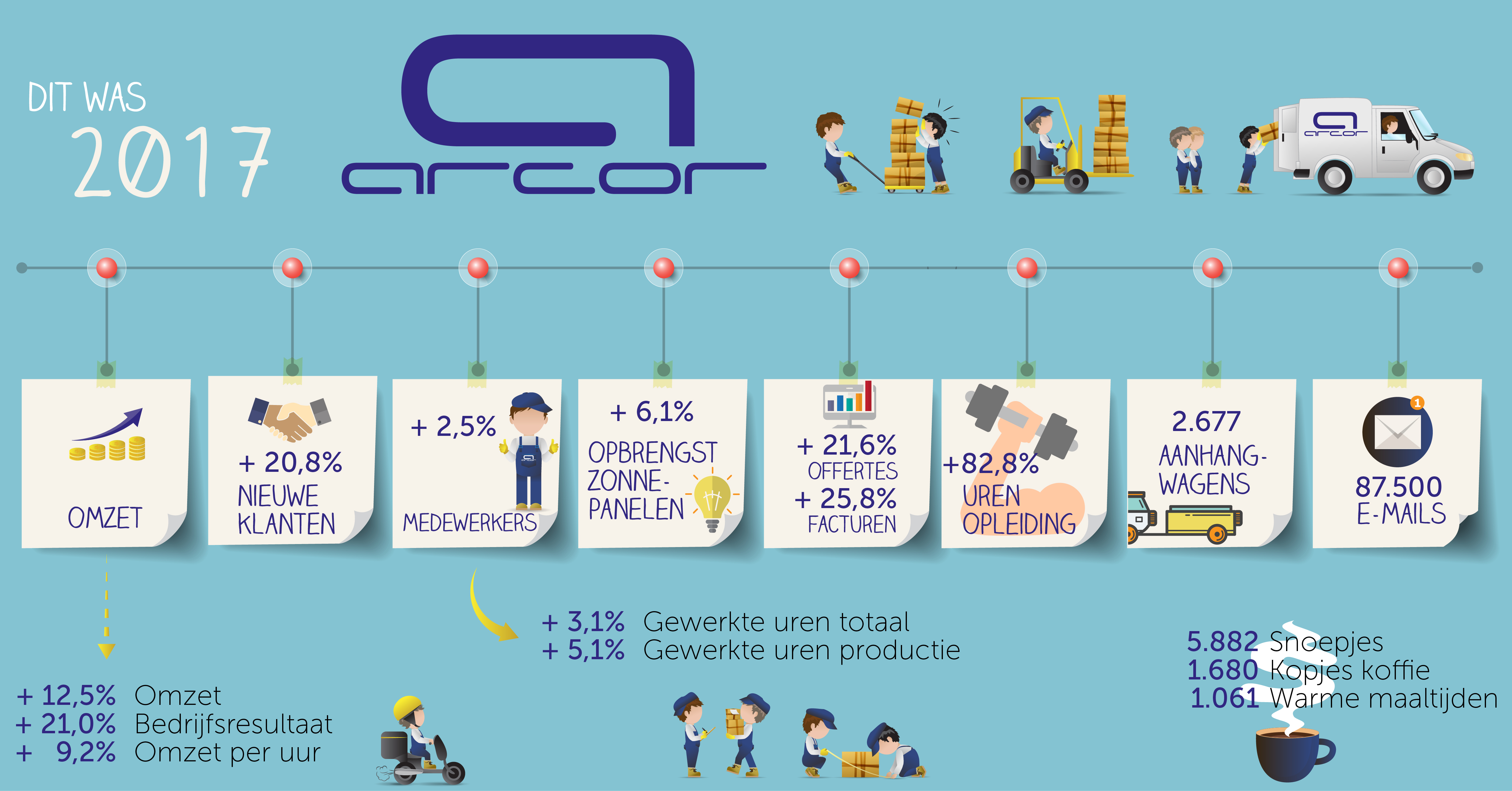 Arcor infographic made by Living Stone